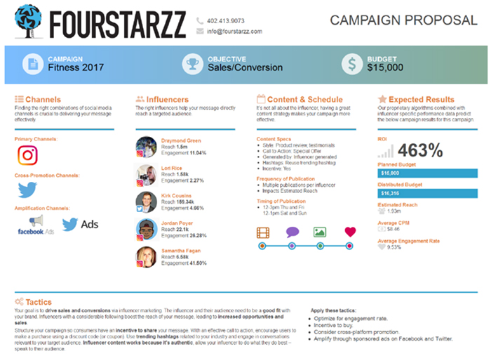 Fourstarzz Media launches influencer marketing Campaign Designer – Sample Marketing Campaign